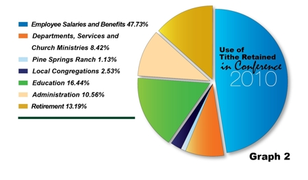 Southeastern California Conference - Giving - Use of Funds